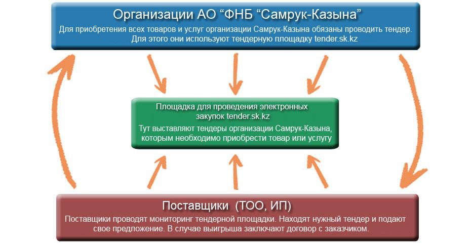 Схема тендера